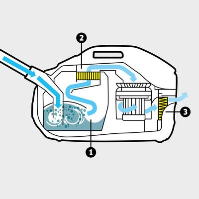 Многоступенчатая система фильтрации, состоящая из инновационного фильтра для воды, допускающего промывку долговечного промежуточного фильтра и высокоэффективного фильтра HEPA 13 (EN 1822: 1998)